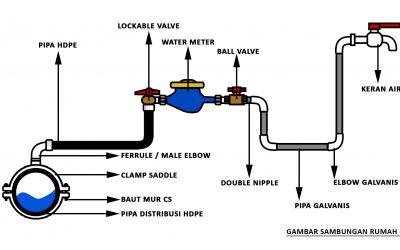 Sambungan Rumah (SR) dengan pipa HDPE untuk sanitasi atau perpipaan masyarakat (PAMSIMAS)
